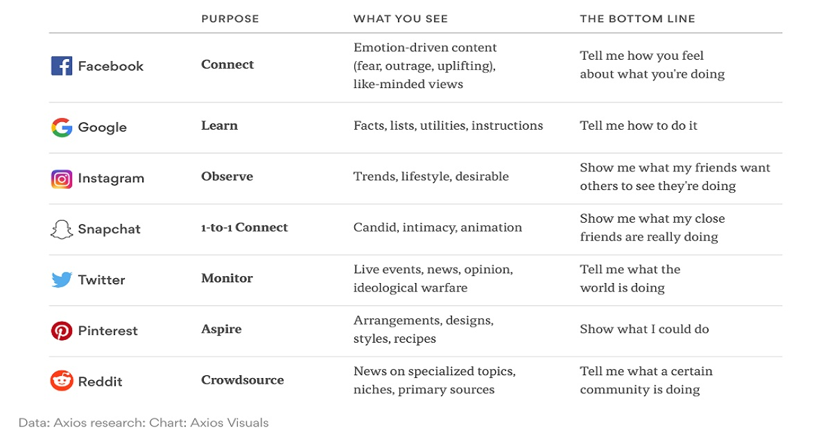 Creating Content for Every Social Media Platform